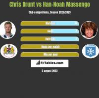 Chris Brunt vs Han-Noah Massengo h2h player stats