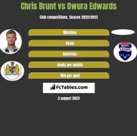 Chris Brunt vs Owura Edwards h2h player stats