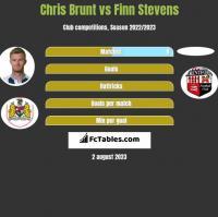 Chris Brunt vs Finn Stevens h2h player stats