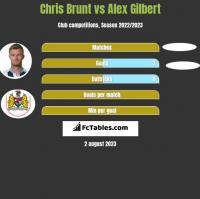 Chris Brunt vs Alex Gilbert h2h player stats