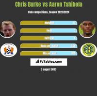 Chris Burke vs Aaron Tshibola h2h player stats