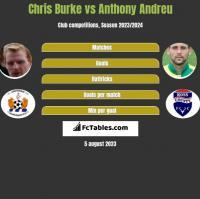 Chris Burke vs Anthony Andreu h2h player stats