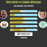 Chris Burke vs Callum McGregor h2h player stats