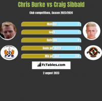Chris Burke vs Craig Sibbald h2h player stats