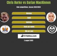 Chris Burke vs Darian MacKinnon h2h player stats