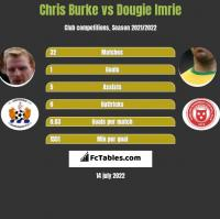 Chris Burke vs Dougie Imrie h2h player stats
