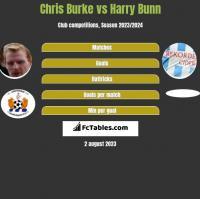 Chris Burke vs Harry Bunn h2h player stats