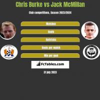 Chris Burke vs Jack McMillan h2h player stats