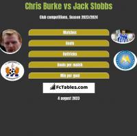 Chris Burke vs Jack Stobbs h2h player stats