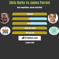 Chris Burke vs James Forrest h2h player stats