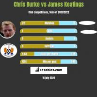 Chris Burke vs James Keatings h2h player stats