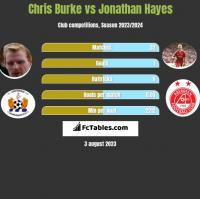 Chris Burke vs Jonathan Hayes h2h player stats