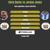 Chris Burke vs Jordan Jones h2h player stats
