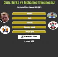 Chris Burke vs Mohamed Elyounoussi h2h player stats