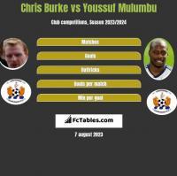 Chris Burke vs Youssuf Mulumbu h2h player stats