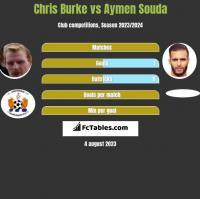 Chris Burke vs Aymen Souda h2h player stats