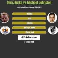 Chris Burke vs Michael Johnston h2h player stats