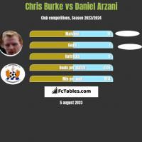 Chris Burke vs Daniel Arzani h2h player stats