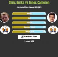 Chris Burke vs Innes Cameron h2h player stats