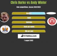 Chris Burke vs Andy Winter h2h player stats