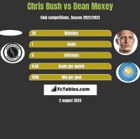 Chris Bush vs Dean Moxey h2h player stats