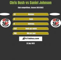 Chris Bush vs Daniel Johnson h2h player stats