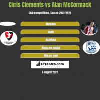 Chris Clements vs Alan McCormack h2h player stats
