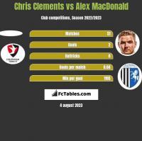 Chris Clements vs Alex MacDonald h2h player stats