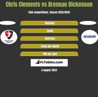 Chris Clements vs Brennan Dickenson h2h player stats