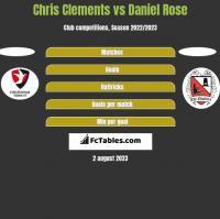 Chris Clements vs Daniel Rose h2h player stats