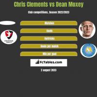 Chris Clements vs Dean Moxey h2h player stats