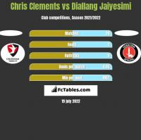 Chris Clements vs Diallang Jaiyesimi h2h player stats