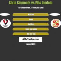 Chris Clements vs Ellis Iandolo h2h player stats