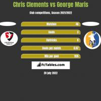 Chris Clements vs George Maris h2h player stats