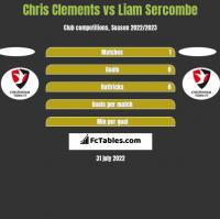 Chris Clements vs Liam Sercombe h2h player stats