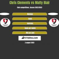 Chris Clements vs Matty Blair h2h player stats
