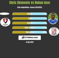 Chris Clements vs Rohan Ince h2h player stats