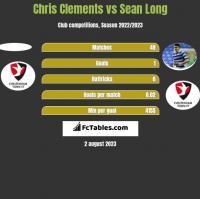 Chris Clements vs Sean Long h2h player stats