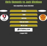 Chris Clements vs Jack Aitchison h2h player stats