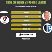 Chris Clements vs George Lapslie h2h player stats