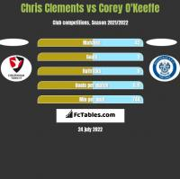 Chris Clements vs Corey O'Keeffe h2h player stats