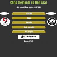 Chris Clements vs Finn Azaz h2h player stats