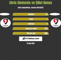 Chris Clements vs Elliot Bonos h2h player stats