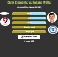 Chris Clements vs Kelland Watts h2h player stats