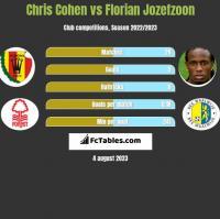 Chris Cohen vs Florian Jozefzoon h2h player stats