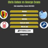 Chris Cohen vs George Evans h2h player stats