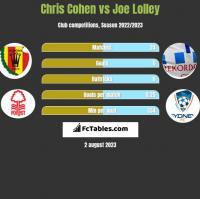 Chris Cohen vs Joe Lolley h2h player stats