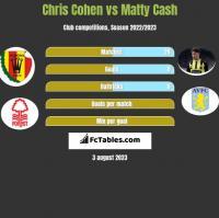 Chris Cohen vs Matty Cash h2h player stats