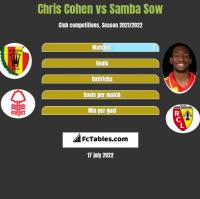 Chris Cohen vs Samba Sow h2h player stats