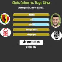 Chris Cohen vs Tiago Silva h2h player stats